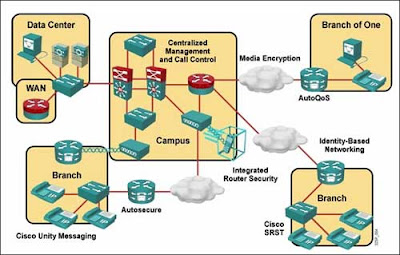 CCNA 4 – Module 8 « Learningccna's Blog