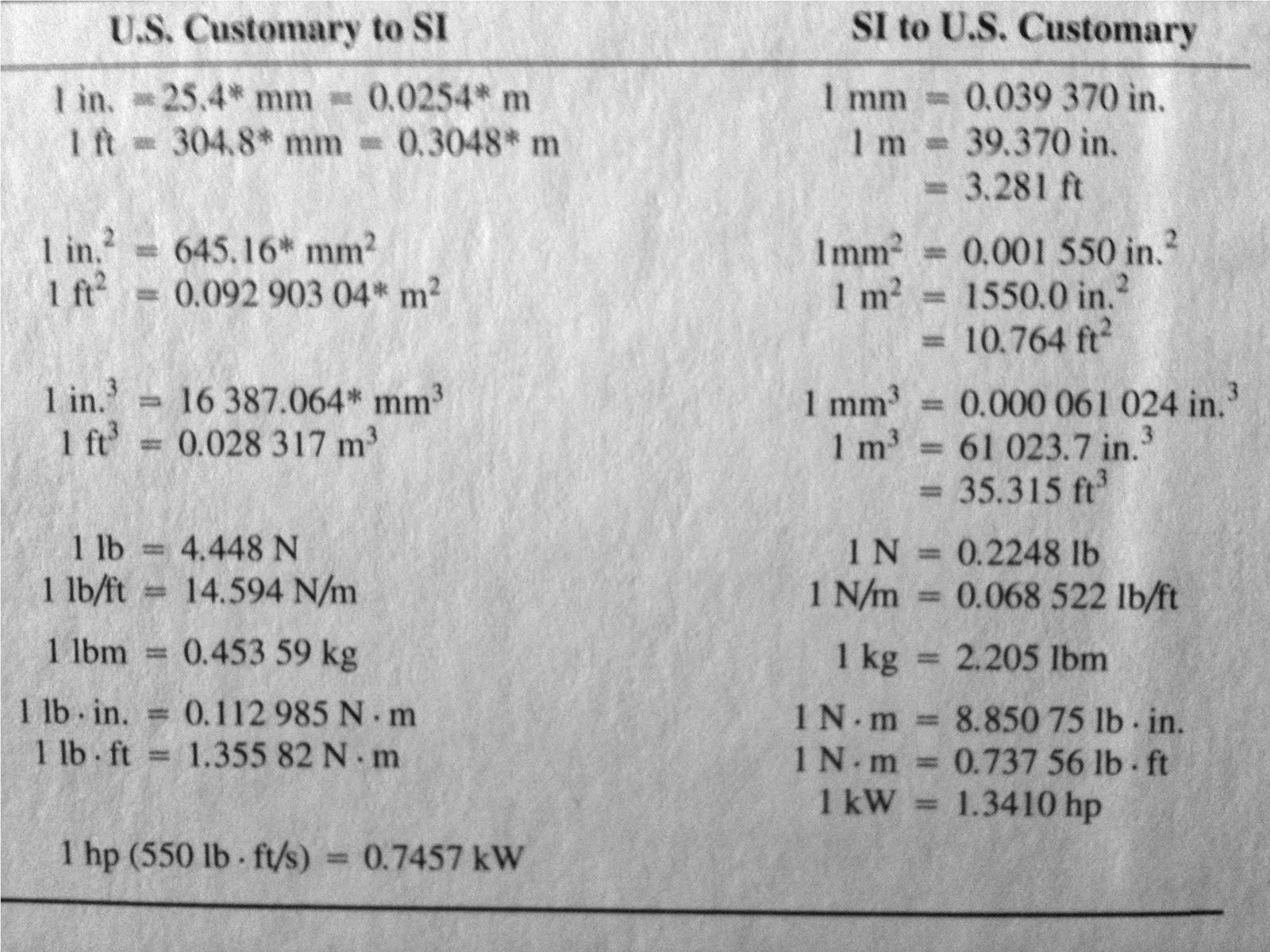 Equivalence of U.S Customary and SI Units