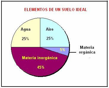 porcentaje de elementos de un suelo ideal. Composición de un suelo ideal