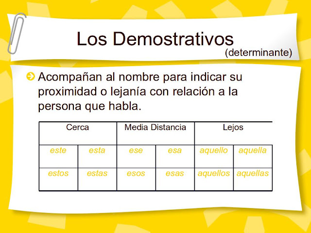 Resultado de imagen de ESQUEMAS DEMOSTRATIVOS DETERMINANTES