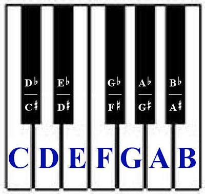 Music Theory Basic Piano Chords