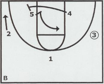 X's & O's of Basketball: Misdirection Zone Offense From