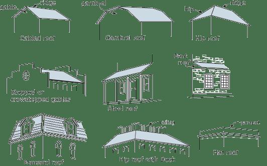 Onbordes Atap Bangunan