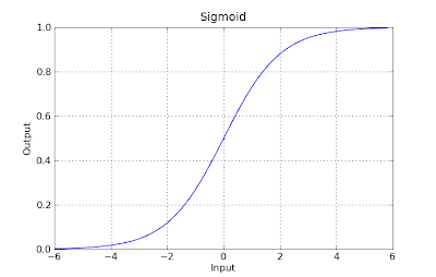 Machine Learning with Python - Logistic Regression - Artificial