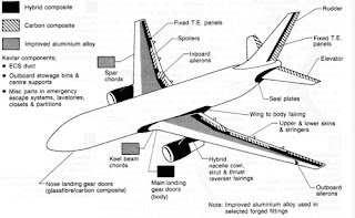 Compósitos de Kevlar: Uso de compósitos estruturais na