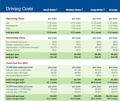 Aaa Cost Of Car Ownership For 2008