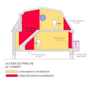 metrage carrez. Black Bedroom Furniture Sets. Home Design Ideas
