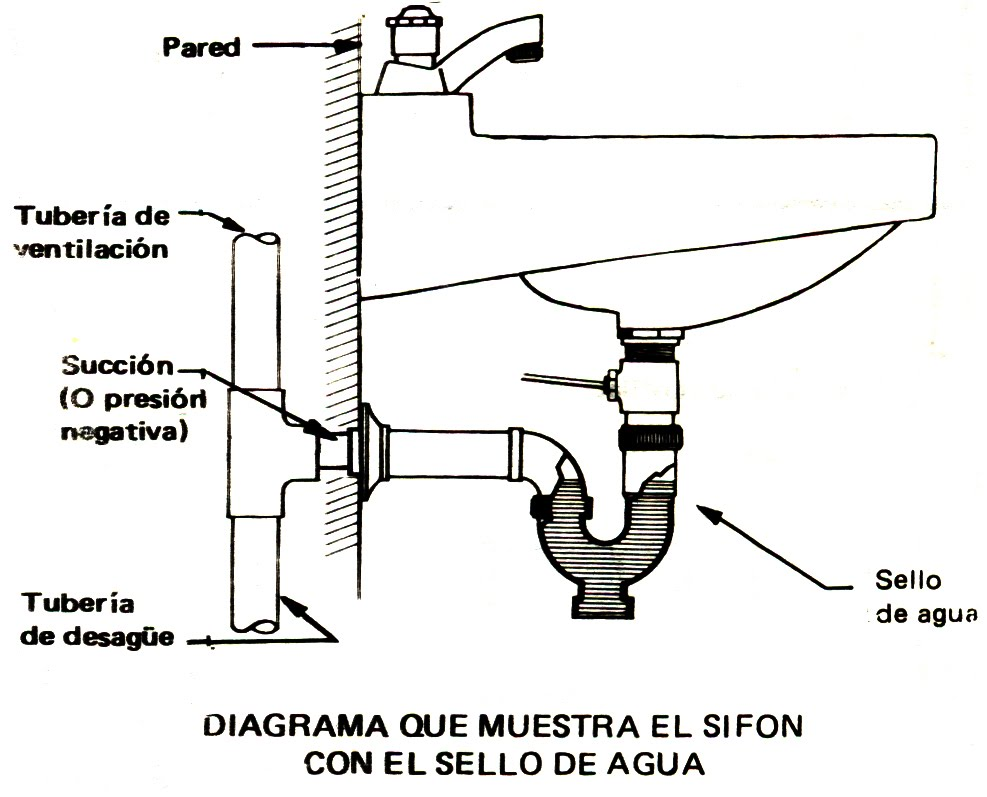 Instalacion Sifon De Sol // tolepiduc.ga