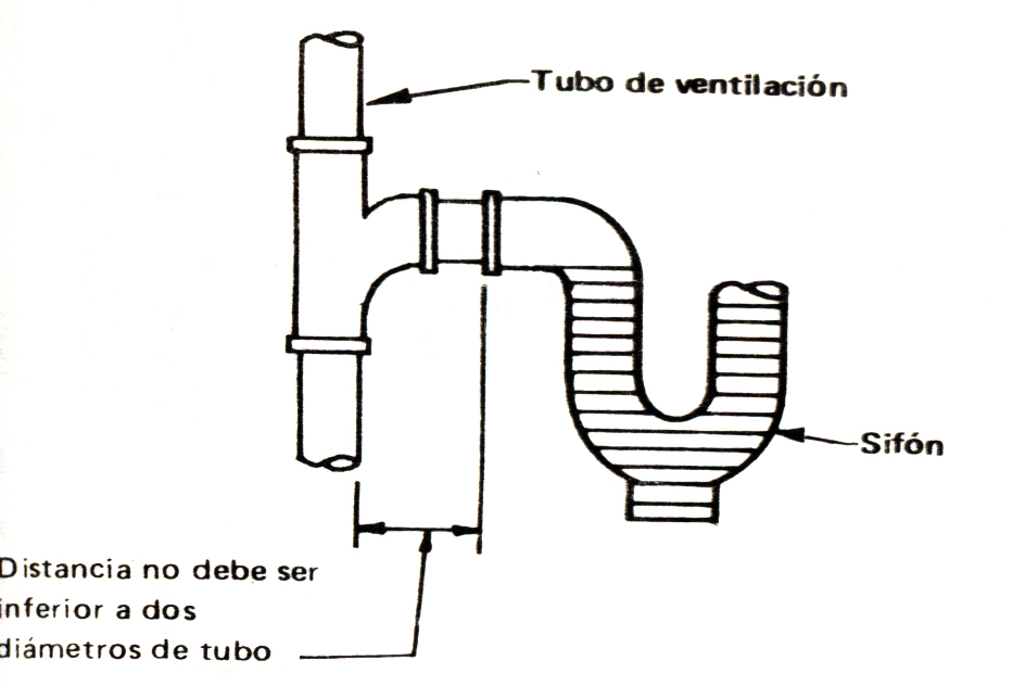 Tuberia De Ventilacion Innoflow Instalar Manual