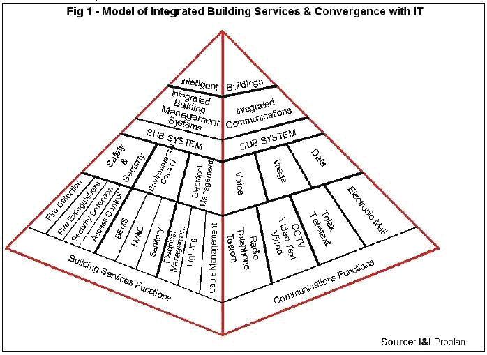 Convergence & Integration – Part 1 Proving the Business Case.