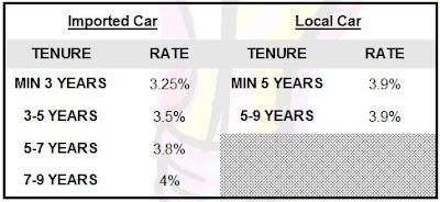 Interest Loan Bank And Plg Senang Nak Approve Kereta Dan Motosikal Hobi Koleksi Forum Cari Infonet
