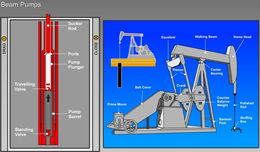 Oil And Gas Processing: Artificial Lift