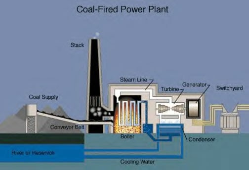 environmental engineering solution: coal-fired power ... power plant diagram ppt