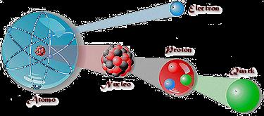 Resultado de imagen de La fuerza nuclear fuerte