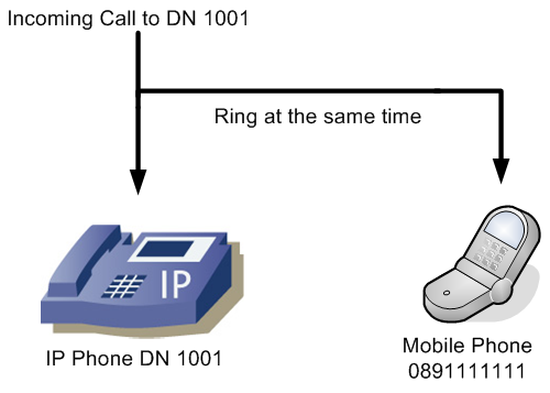 Cisco IP Telephony | Voice Over IP | VOIP Gateway | UC | Call Centre
