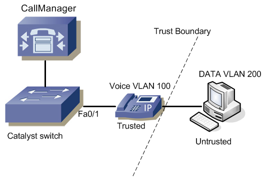 Cisco IP Telephony | Voice Over IP | VOIP Gateway | UC