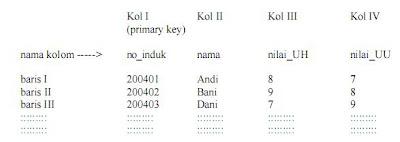Mengenal SQL