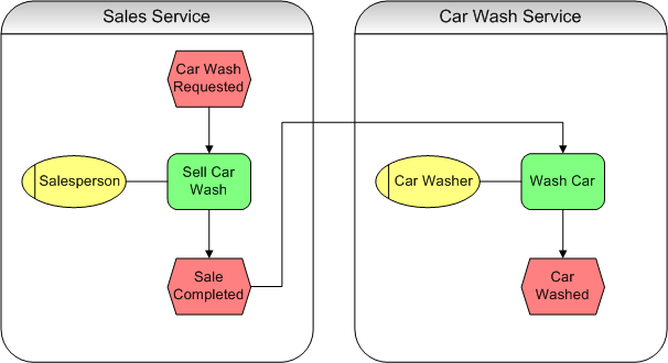 Bill pooles creative abrasion the service oriented car wash solutioingenieria Images