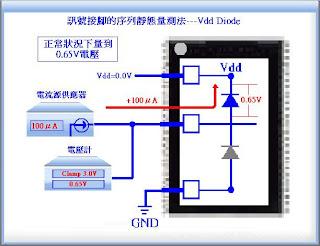 白安鵬--半導體積體電路測試技術部落格: A 半導體積體電路測試概論 第三章 開路與短路測試