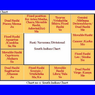 South Indian Chart