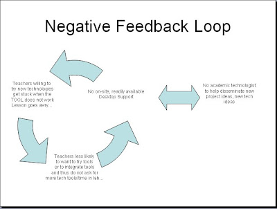 Thyroid Feedback Loop Diagram, Thyroid, Get Free Image ...