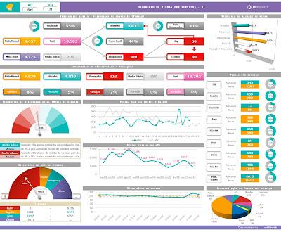 profissional de marketing digital painel de indicadores