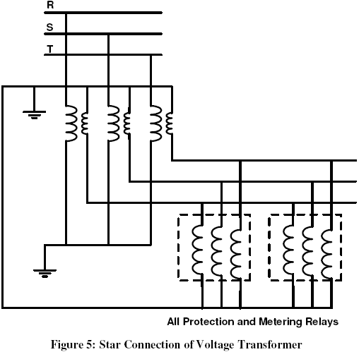connection of stare and open delta core with protection relays and measuring  meters are shown in figure (5), and figure (6) respectively