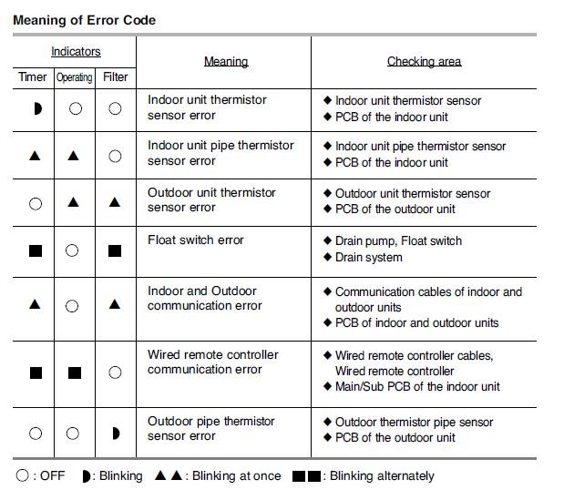 List Of Fault Codes And Error Code Air Conditioning