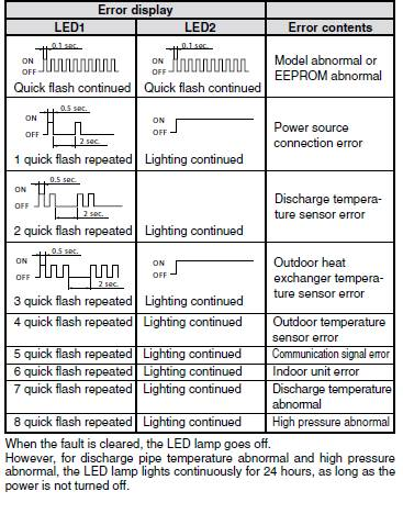 wiring diagram of split type aircon 1970 vw beetle ignition switch error code air conditioning: october 2010