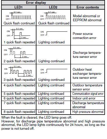 Fujitsu Mini Split Timer Light Blinking 2 Times Www