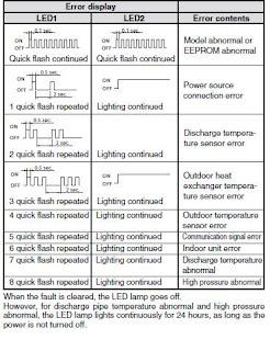 Fujitsu Inverter Air Conditioner Error Codes Ac Error Code