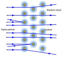Radioactivity+experiment