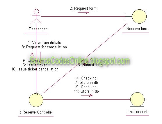 UML diagrams for Online Railway Ticket Reservation System