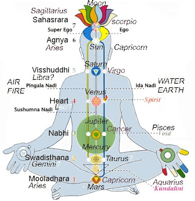 ruling planets of chakras - photo #26