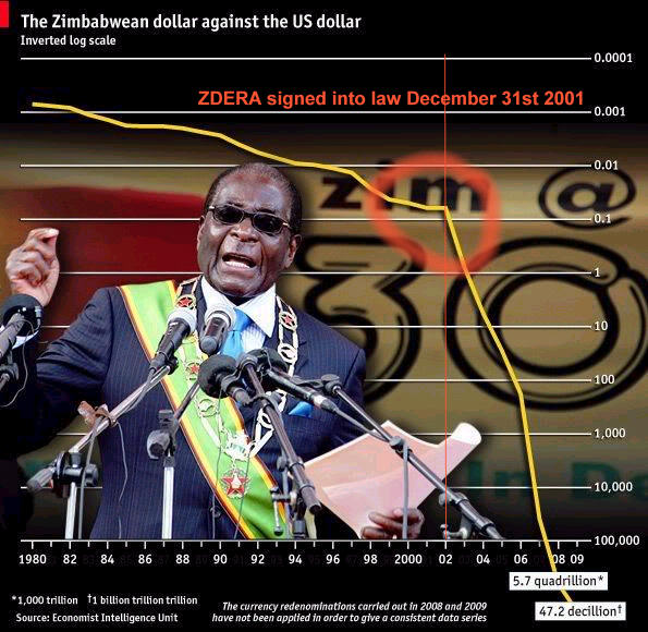 Sticky Mrk Zimbabwe Dollar Collapse Chart Maravi