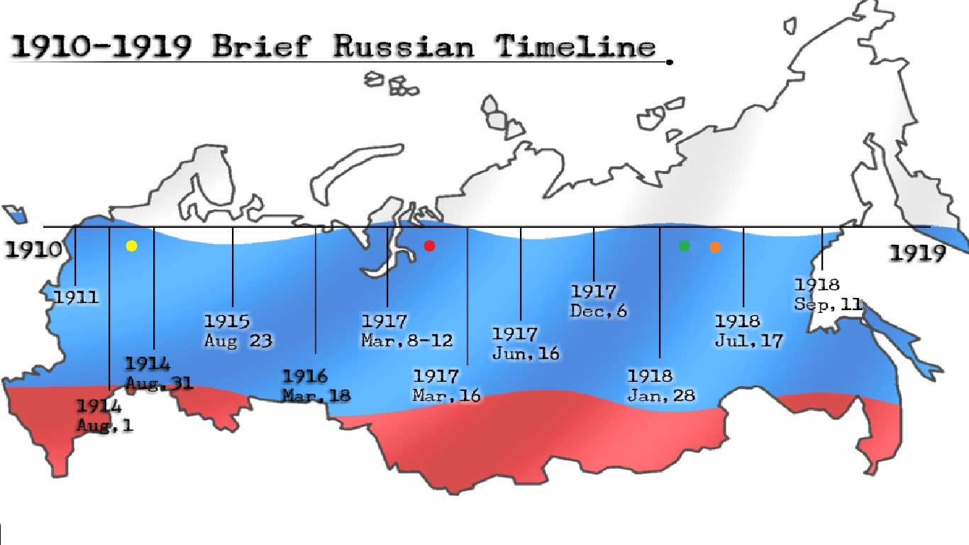 Timeline Of Russian 68