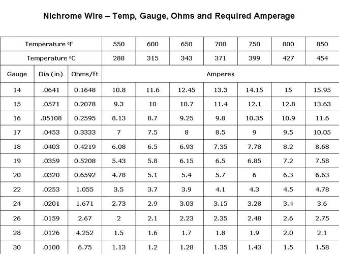 Nichrome Wire Calculator - All Wiring Diagram And Wire Schematics