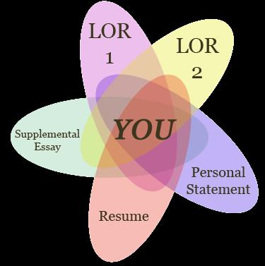 zen of 180 blog harvard law school application personal
