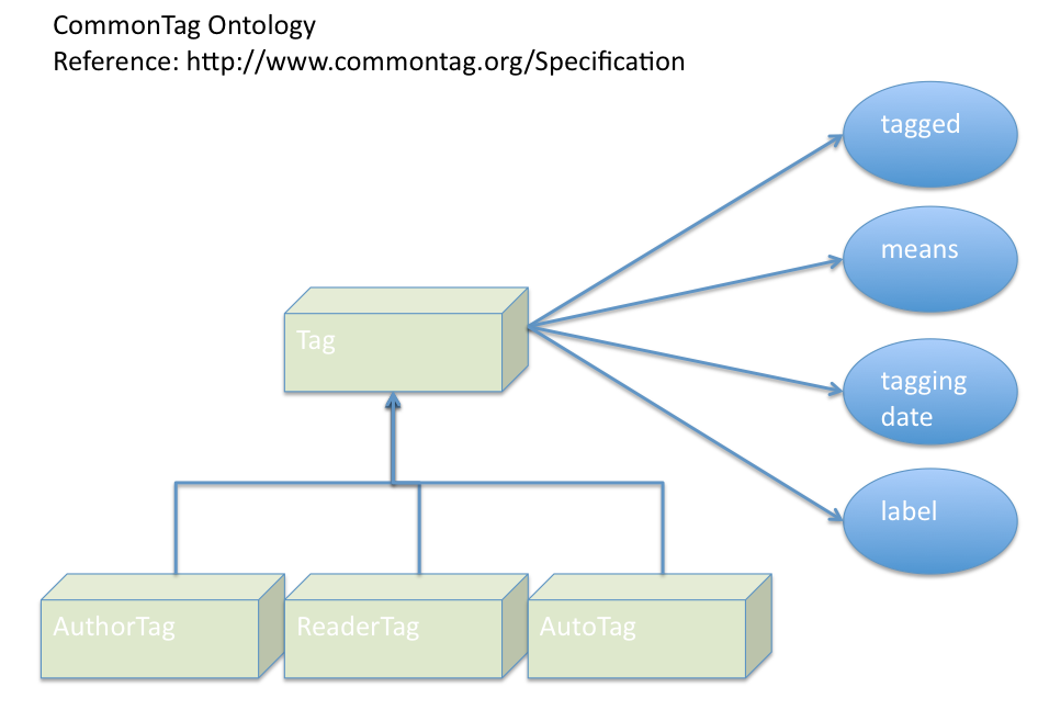 Nextgenapp Com  Commontag Ontology Diagram  Semantic Web