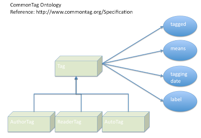 ONTOLOGIST WEB WORKING THE FOR SEMANTIC