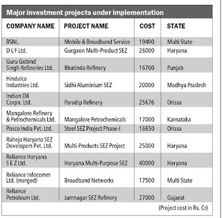 major investment projects under implementation, India