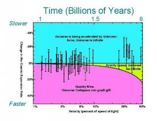 Gráfico expansión del Universo