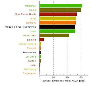 fig.b:Diferencias de latitud con ALMA