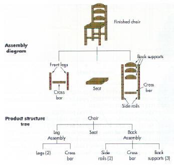 mrp diagram simple mrp diagram