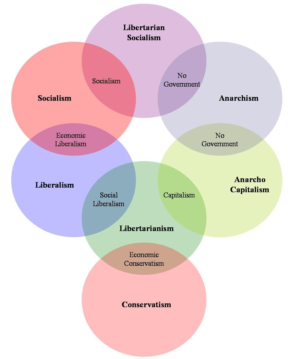 socialism and capitalism venn diagram power window fort universal 12v dc pragmatarianism political ideology diagrams here is the public goods spectrum scope of government bell curve on far left would provide all