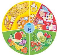 Test: ¿Sabes comer bien?