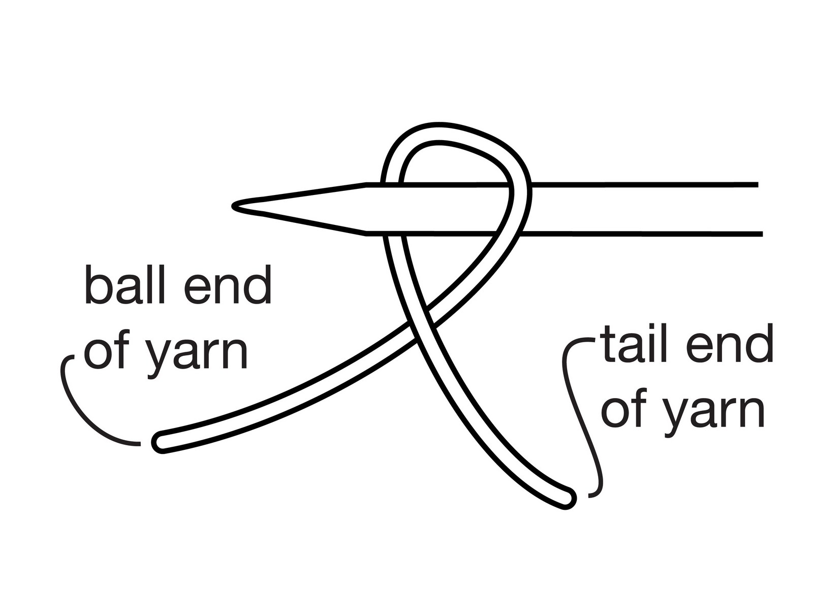 TECHknitting: How best to cast on--long tail method