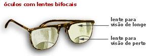 3ba4898dd9d13b O óculos multifocal apresenta a combinação de dois óculos juntos: o de  longe (miopia ou hipermetropia com ou sem astigmatismo) e o de perto  (presbiopia ou ...