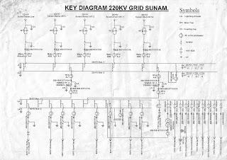 Key diagram of 132 kv substation wiring center sse 220 kv sub station sunam key diagram rh sse220kvsunam blogspot com electrical substation substation design ccuart Images