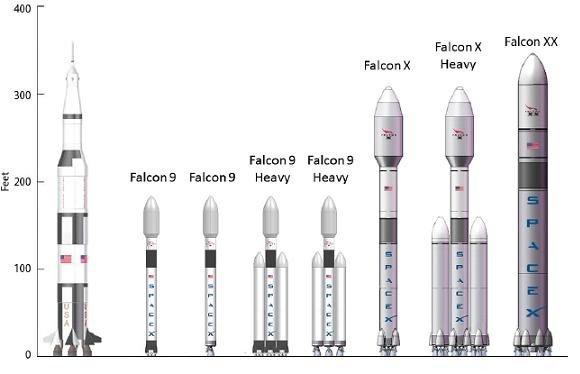 Next Big Future: Spacex talks Falcon X Heavy for 125 tons